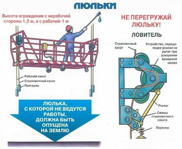 Инструкция по охране труда при окрасочных работах